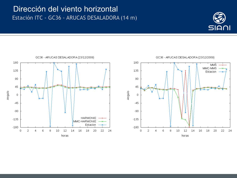 Dirección del viento horizontal Estación ITC - GC36 - ARUCAS DESALADORA (14 m)