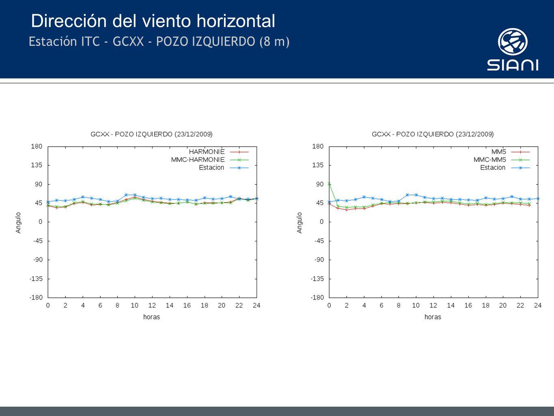 Dirección del viento horizontal Estación ITC - GCXX - POZO IZQUIERDO (8 m)