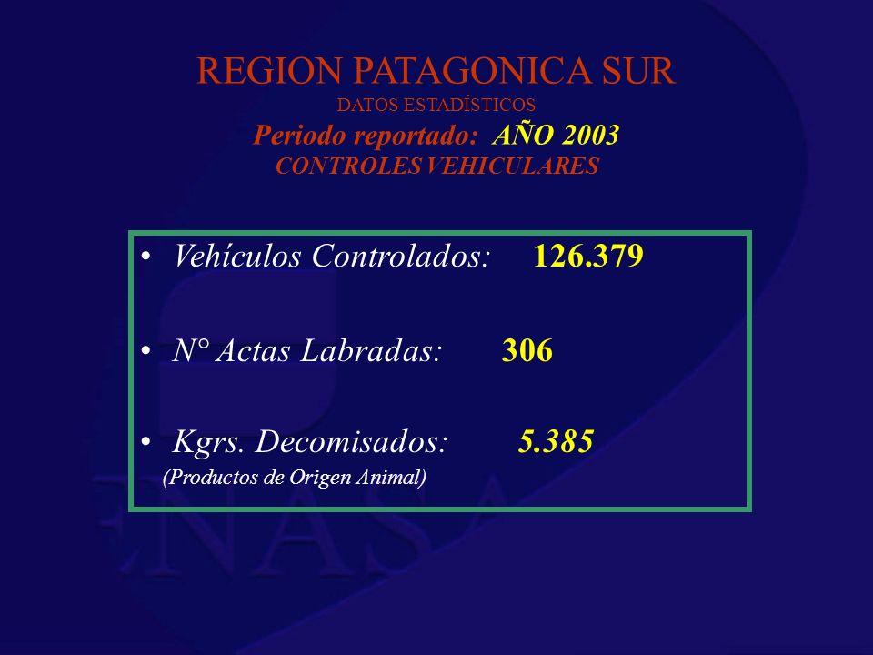 REGION PATAGONICA SUR DATOS ESTADÍSTICOS Periodo reportado: AÑO 2003 CONTROLES VEHICULARES Vehículos Controlados: 126.379 N° Actas Labradas: 306 Kgrs.