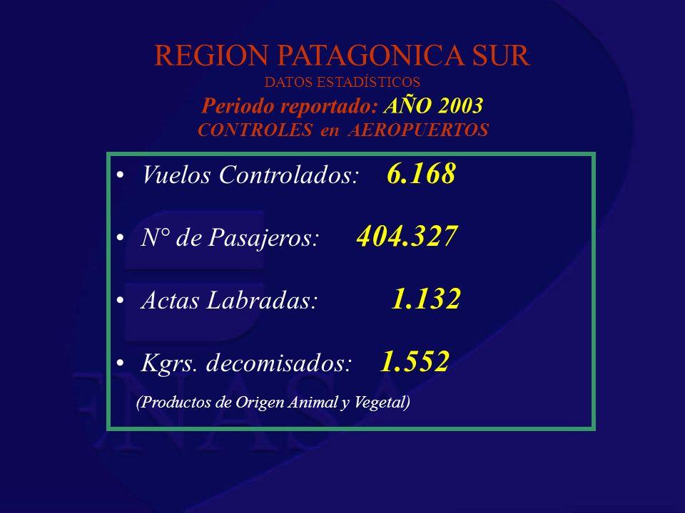 REGION PATAGONICA SUR DATOS ESTADÍSTICOS Periodo reportado: AÑO 2003 CONTROLES en AEROPUERTOS Vuelos Controlados: 6.168 N° de Pasajeros: 404.327 Actas