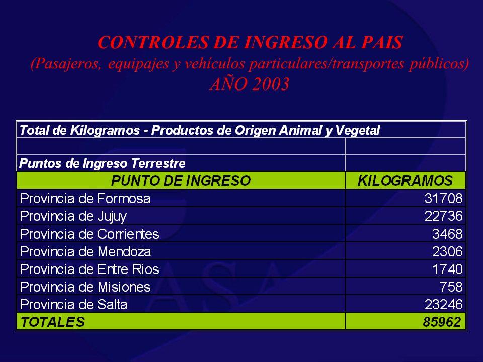 CONTROLES DE INGRESO AL PAIS (Pasajeros, equipajes y vehículos particulares/transportes públicos) AÑO 2003