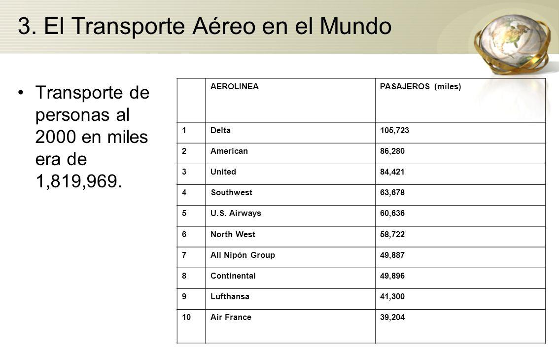 3. El Transporte Aéreo en el Mundo Transporte de personas al 2000 en miles era de 1,819,969. AEROLINEAPASAJEROS (miles) 1Delta105,723 2American86,280