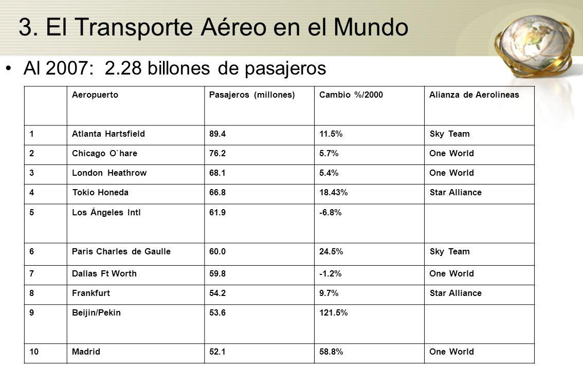 Al 2007: 2.28 billones de pasajeros AeropuertoPasajeros (millones)Cambio %/2000Alianza de Aerolíneas 1Atlanta Hartsfield89.411.5%Sky Team 2Chicago O`h