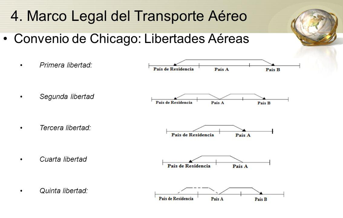 4. Marco Legal del Transporte Aéreo Convenio de Chicago: Libertades Aéreas Primera libertad: Segunda libertad Tercera libertad: Cuarta libertad Quinta