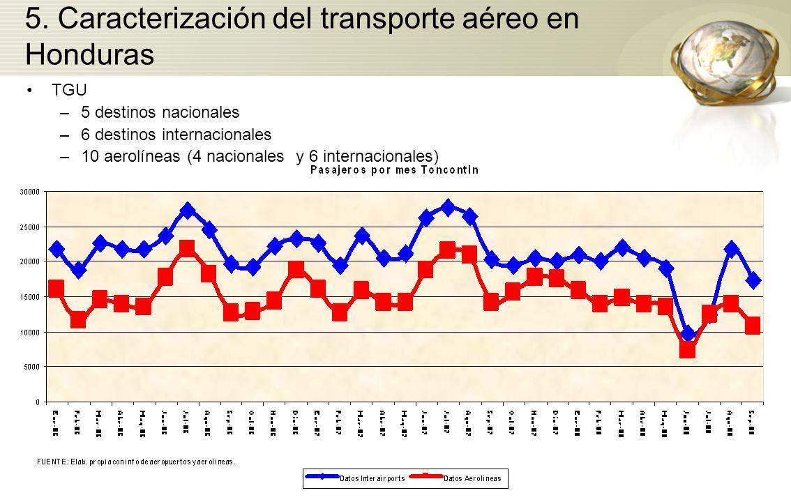 5. Caracterización del transporte aéreo en Honduras TGU –5 destinos nacionales –6 destinos internacionales –10 aerolíneas (4 nacionales y 6 internacio
