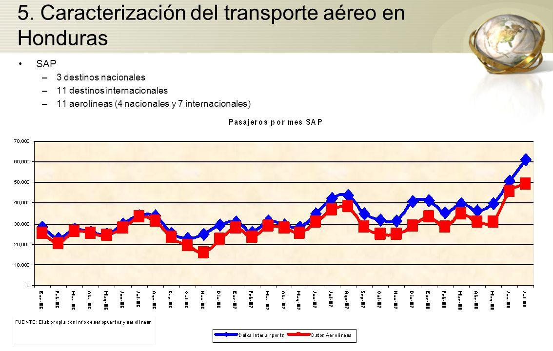 5. Caracterización del transporte aéreo en Honduras SAP –3 destinos nacionales –11 destinos internacionales –11 aerolíneas (4 nacionales y 7 internaci