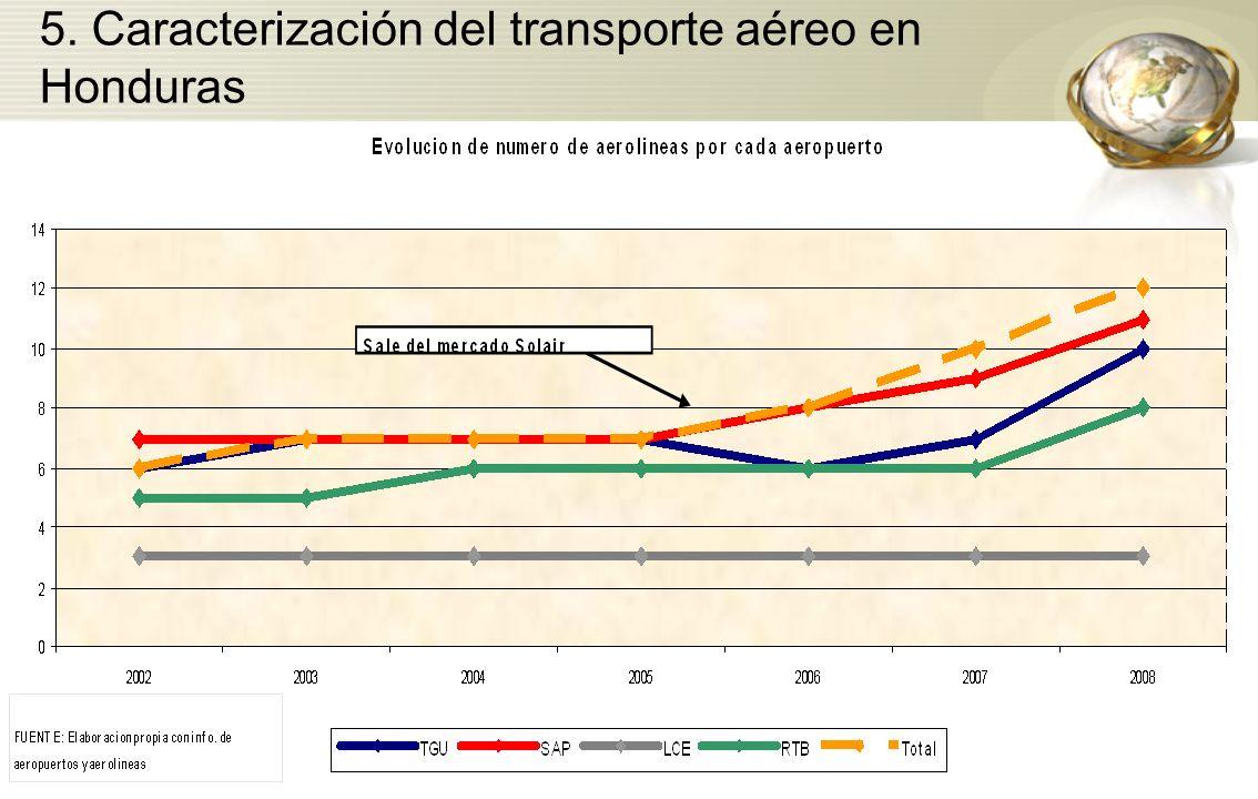 5. Caracterización del transporte aéreo en Honduras
