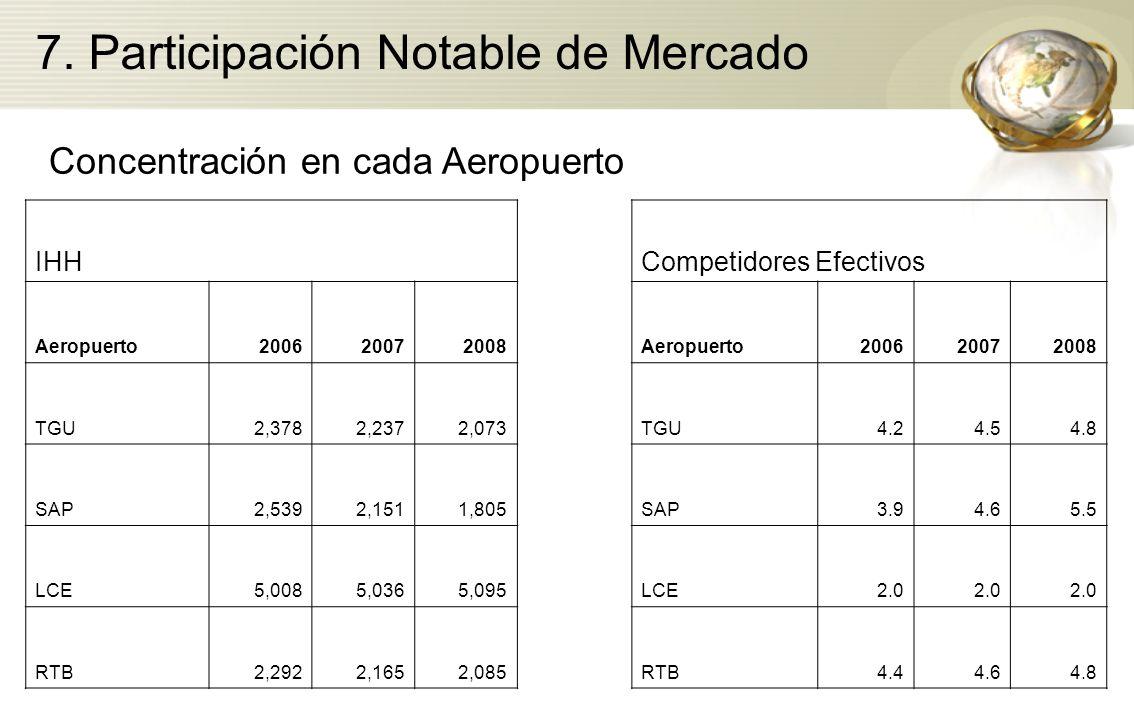 Concentración en cada Aeropuerto IHHCompetidores Efectivos Aeropuerto200620072008Aeropuerto200620072008 TGU2,3782,2372,073TGU4.24.54.8 SAP2,5392,1511,