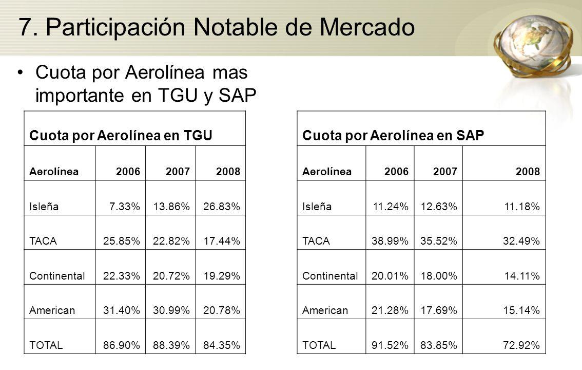 7. Participación Notable de Mercado Cuota por Aerolínea mas importante en TGU y SAP Cuota por Aerolínea en TGUCuota por Aerolínea en SAP Aerolínea2006