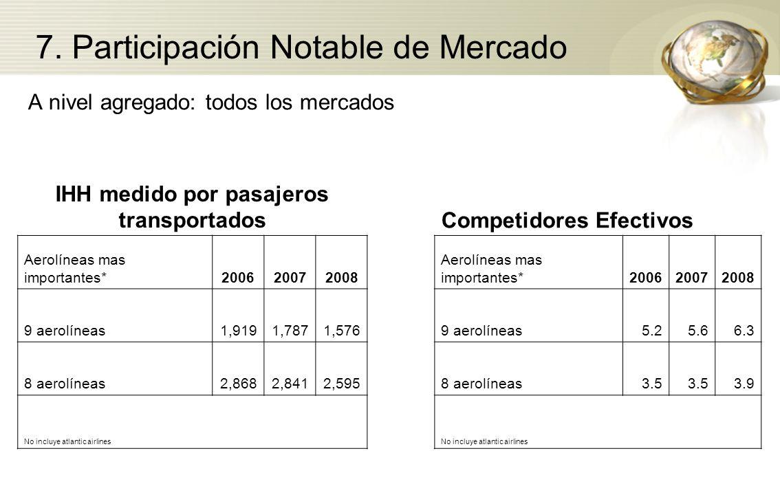 A nivel agregado: todos los mercados IHH medido por pasajeros transportadosCompetidores Efectivos Aerolíneas mas importantes*200620072008 Aerolíneas m