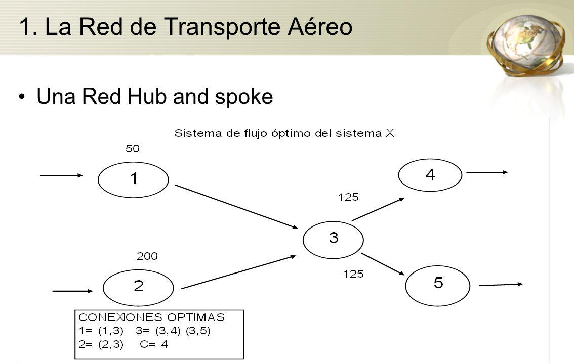 1. La Red de Transporte Aéreo Una Red Hub and spoke