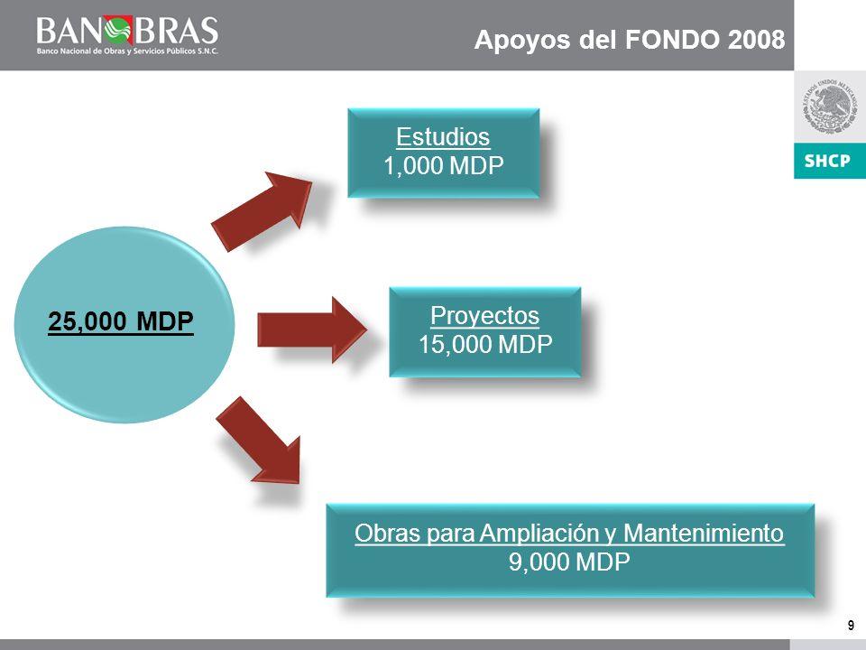 9 Apoyos del FONDO 2008 25,000 MDP Proyectos 15,000 MDP Proyectos 15,000 MDP Estudios 1,000 MDP Estudios 1,000 MDP Obras para Ampliación y Mantenimiento 9,000 MDP Obras para Ampliación y Mantenimiento 9,000 MDP