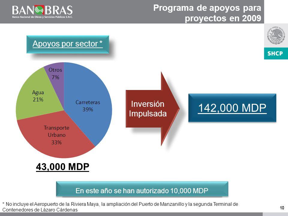 10 Programa de apoyos para proyectos en 2009 43,000 MDP Apoyos por sector * 142,000 MDP * No incluye el Aeropuerto de la Riviera Maya, la ampliación del Puerto de Manzanillo y la segunda Terminal de Contenedores de Lázaro Cárdenas Inversión Impulsada En este año se han autorizado 10,000 MDP