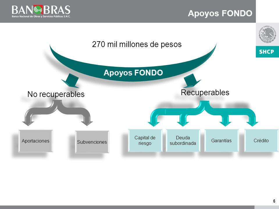 6 Apoyos FONDO Recuperables Crédito Garantías No recuperables Aportaciones Subvenciones Deuda subordinada Capital de riesgo 270 mil millones de pesos