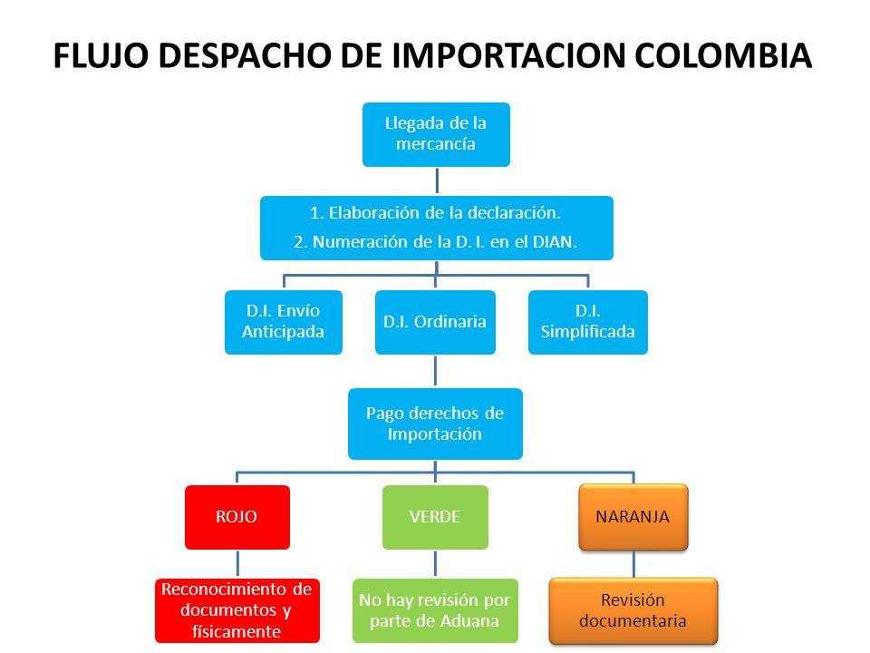 FLUJO DESPACHO DE IMPORTACION COLOMBIA Llegada de la mercancía 1. Elaboración de la declaración. 2. Numeración de la D. I. en el DIAN. D.I. Simplifica