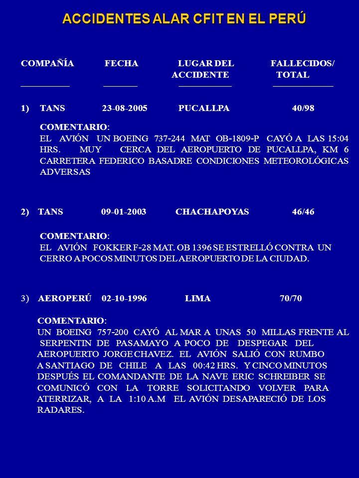 ACCIDENTES ALAR CFIT EN EL PERÚ COMPAÑÍA FECHA LUGAR DEL FALLECIDOS/ ACCIDENTE TOTAL 1) TANS 23-08-2005 PUCALLPA 40/98 COMENTARIO: EL AVIÓN UN BOEING