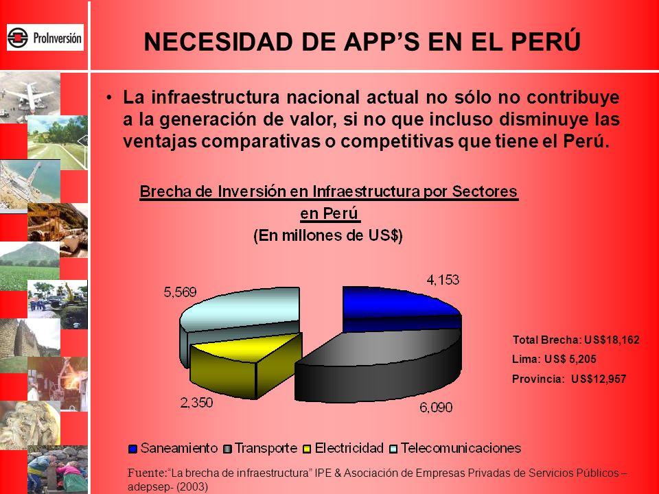 NECESIDAD DE APPS EN EL PERÚ Total Brecha: US$18,162 Lima: US$ 5,205 Provincia: US$12,957 La infraestructura nacional actual no sólo no contribuye a l