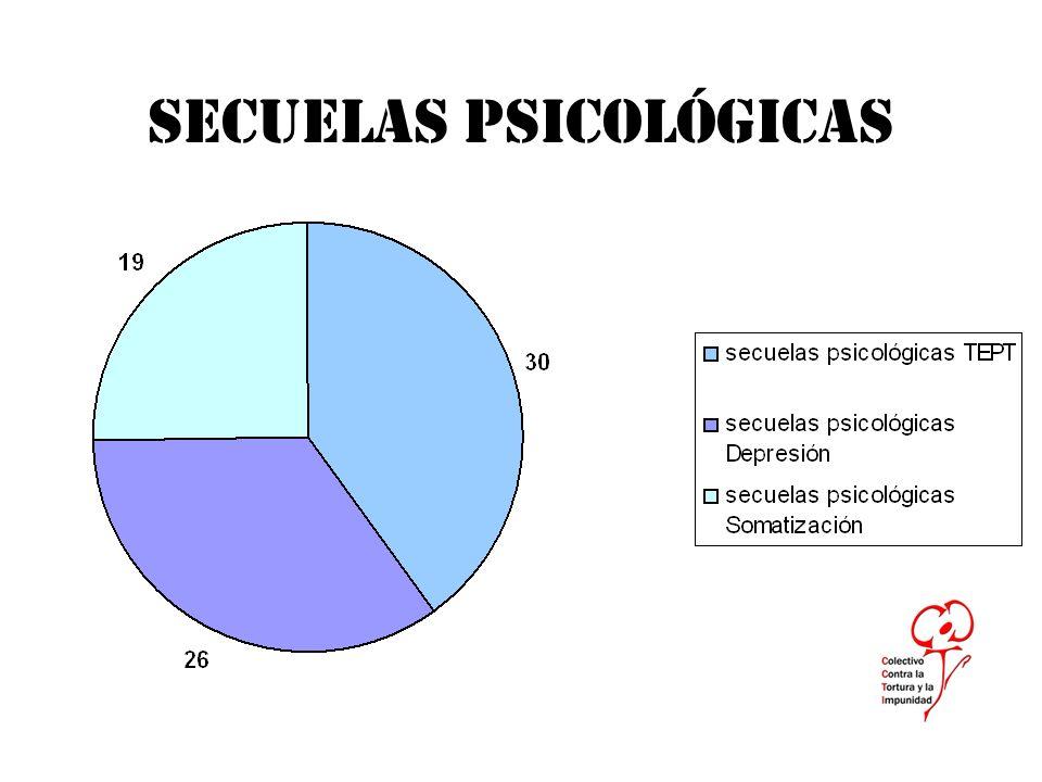 SECUELAS PSICOLÓGICAS