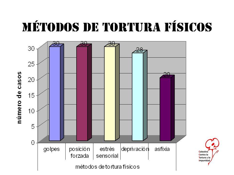 MÉTODOS DE TORTURA PSICOLÓGICA