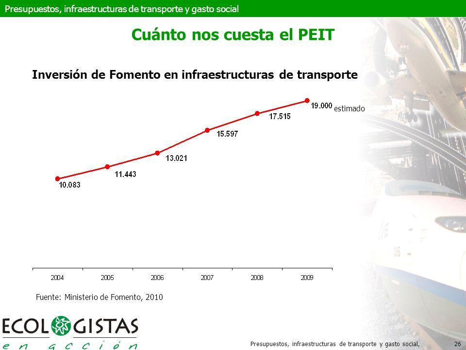 Presupuestos, infraestructuras de transporte y gasto social,26 Cuánto nos cuesta el PEIT Inversión de Fomento en infraestructuras de transporte Presupuestos, infraestructuras de transporte y gasto social estimado Fuente: Ministerio de Fomento, 2010