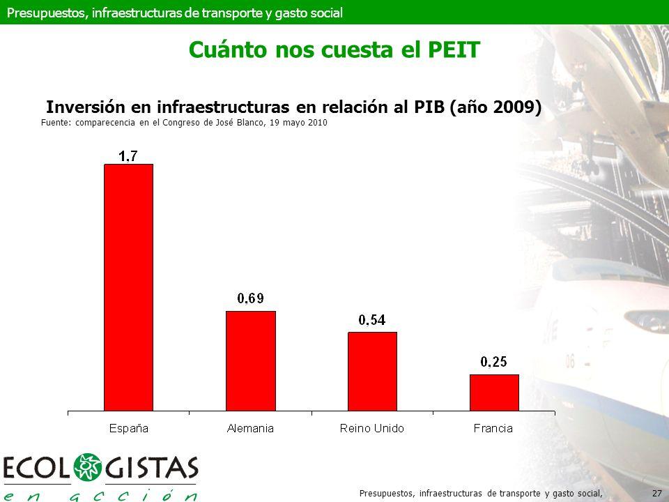 Presupuestos, infraestructuras de transporte y gasto social,27 Cuánto nos cuesta el PEIT Inversión en infraestructuras en relación al PIB (año 2009) Fuente: comparecencia en el Congreso de José Blanco, 19 mayo 2010 Presupuestos, infraestructuras de transporte y gasto social