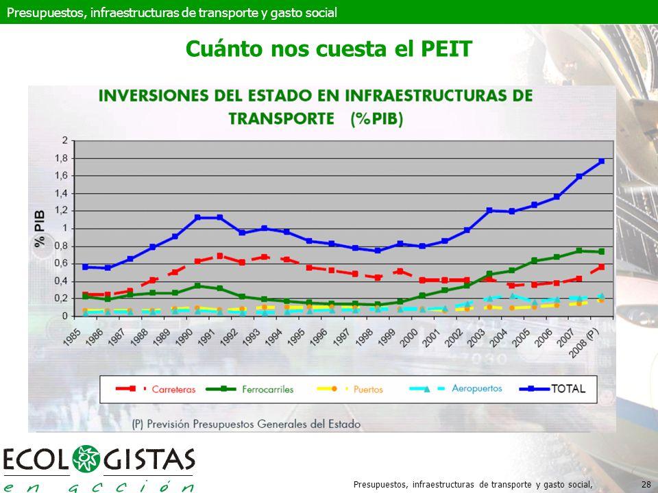Presupuestos, infraestructuras de transporte y gasto social,28 Cuánto nos cuesta el PEIT Presupuestos, infraestructuras de transporte y gasto social