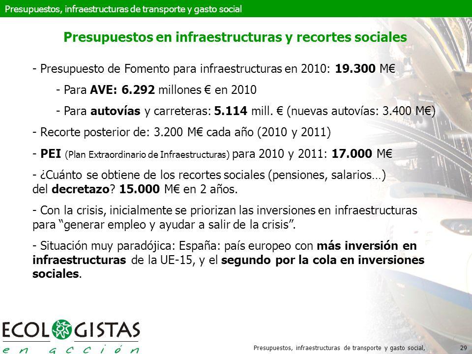 Presupuestos, infraestructuras de transporte y gasto social,29 Presupuestos en infraestructuras y recortes sociales - Presupuesto de Fomento para infraestructuras en 2010: 19.300 M - Para AVE: 6.292 millones en 2010 - Para autovías y carreteras: 5.114 mill.
