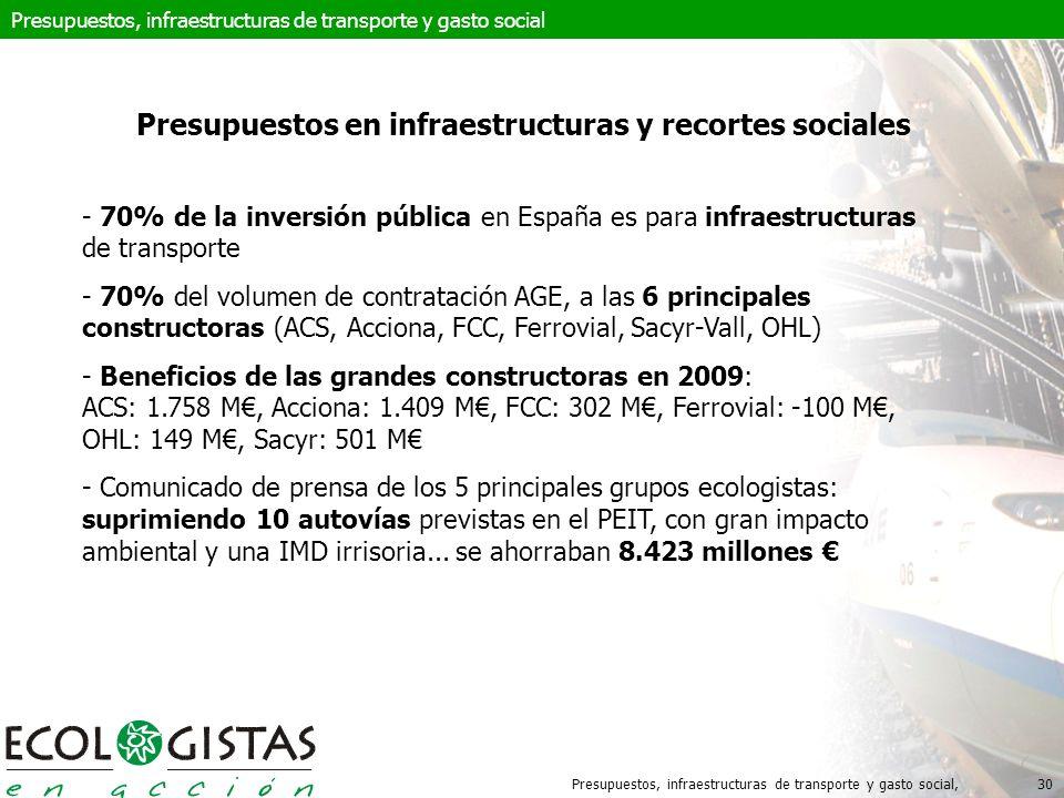 Presupuestos, infraestructuras de transporte y gasto social,30 Presupuestos en infraestructuras y recortes sociales - 70% de la inversión pública en España es para infraestructuras de transporte - 70% del volumen de contratación AGE, a las 6 principales constructoras (ACS, Acciona, FCC, Ferrovial, Sacyr-Vall, OHL) - Beneficios de las grandes constructoras en 2009: ACS: 1.758 M, Acciona: 1.409 M, FCC: 302 M, Ferrovial: -100 M, OHL: 149 M, Sacyr: 501 M - Comunicado de prensa de los 5 principales grupos ecologistas: suprimiendo 10 autovías previstas en el PEIT, con gran impacto ambiental y una IMD irrisoria...
