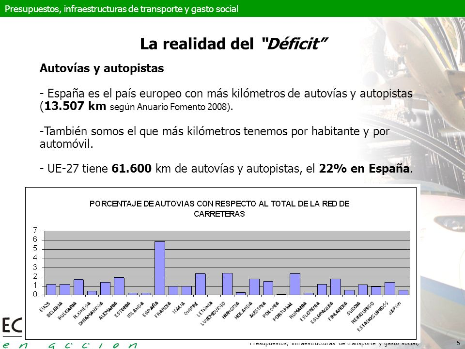 Presupuestos, infraestructuras de transporte y gasto social,5 La realidad del Déficit Autovías y autopistas - España es el país europeo con más kilómetros de autovías y autopistas (13.507 km según Anuario Fomento 2008).