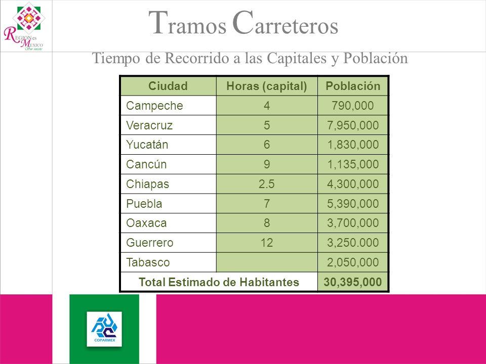 T ramos C arreteros CiudadHoras (capital)Población Campeche4790,000 Veracruz57,950,000 Yucatán61,830,000 Cancún91,135,000 Chiapas2.54,300,000 Puebla75,390,000 Oaxaca83,700,000 Guerrero123,250.000 Tabasco2,050,000 Total Estimado de Habitantes30,395,000 Tiempo de Recorrido a las Capitales y Población