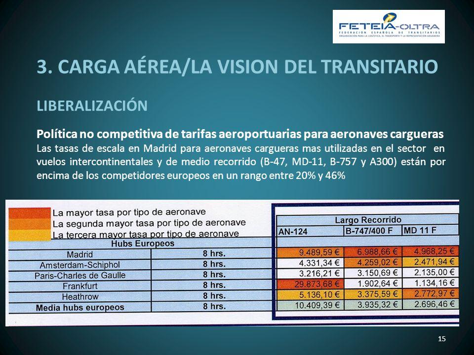 15 LIBERALIZACIÓN Política no competitiva de tarifas aeroportuarias para aeronaves cargueras Las tasas de escala en Madrid para aeronaves cargueras ma