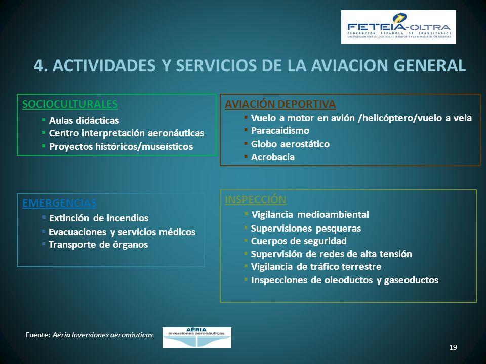 4. ACTIVIDADES Y SERVICIOS DE LA AVIACION GENERAL 19 SOCIOCULTURALES Aulas didácticas Centro interpretación aeronáuticas Proyectos históricos/museísti