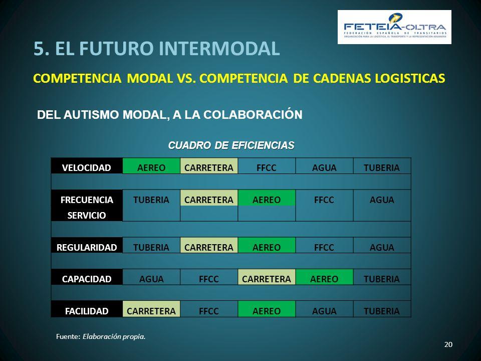 5. EL FUTURO INTERMODAL COMPETENCIA MODAL VS. COMPETENCIA DE CADENAS LOGISTICAS 20 DEL AUTISMO MODAL, A LA COLABORACIÓN VELOCIDADAEREOCARRETERAFFCCAGU