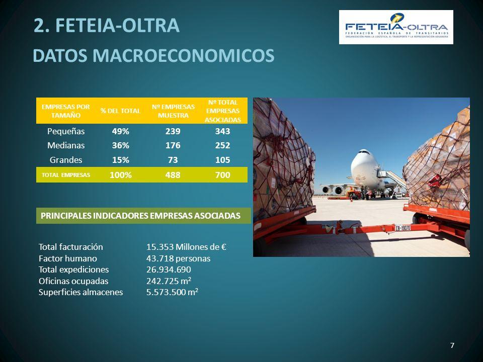 8 REPARTO ACTIVIDADES EMPRESAS ASOCIADAS TIPO DE ACTIVIDAD % SOBRE TOTAL Transitario59,28% Agente de aduanas18,52% Almacén6,90% Transporte internacional4,81% Consignatario4,94% Agencia de transporte2,96% Transporte nacional2,59% DATOS MACROECONOMICOS DISTRIBUCION ACTIVIDADES EMPRESAS ASOCIADAS MODALIDAD TRANSPORTE IMPORTACIONESEXPORTACIONES % en terrestre55,32%42,08% % en marítimo33,94%47,20% % en aéreo10,74%10,72% 2.