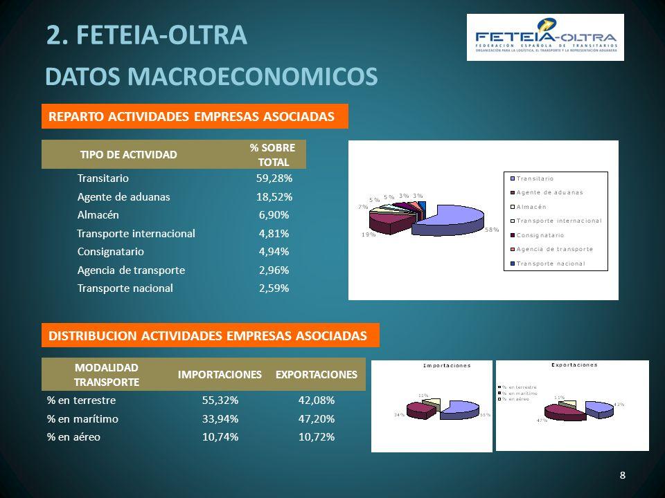 8 REPARTO ACTIVIDADES EMPRESAS ASOCIADAS TIPO DE ACTIVIDAD % SOBRE TOTAL Transitario59,28% Agente de aduanas18,52% Almacén6,90% Transporte internacion