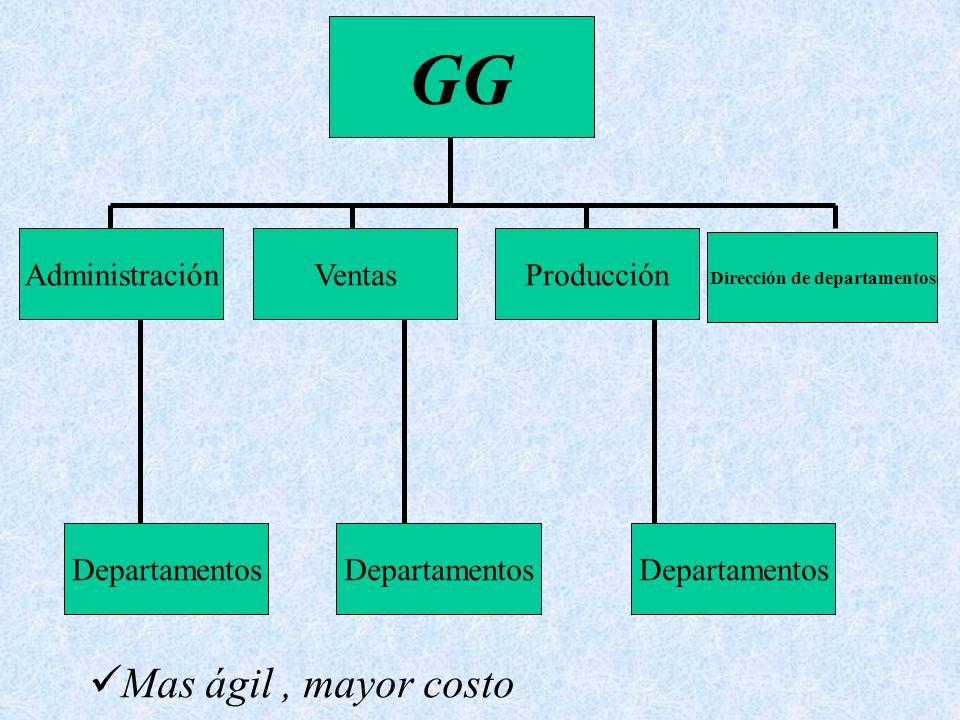 GG Departamentos AdministraciónVentasProducción Dirección de departamentos Mas ágil, mayor costo