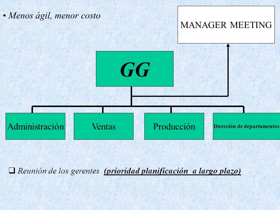 GG AdministraciónVentasProducción Dirección de departamentos Menos ágil, menor costo MANAGER MEETING Reunión de los gerentes (prioridad planificación