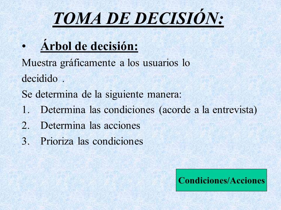 Árbol de decisión: Muestra gráficamente a los usuarios lo decidido. Se determina de la siguiente manera: 1.Determina las condiciones (acorde a la entr