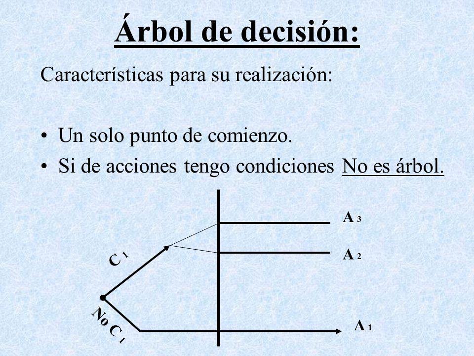 Árbol de decisión: Características para su realización: Un solo punto de comienzo. Si de acciones tengo condiciones No es árbol. A 3 A 2 A 1 C 1 No C