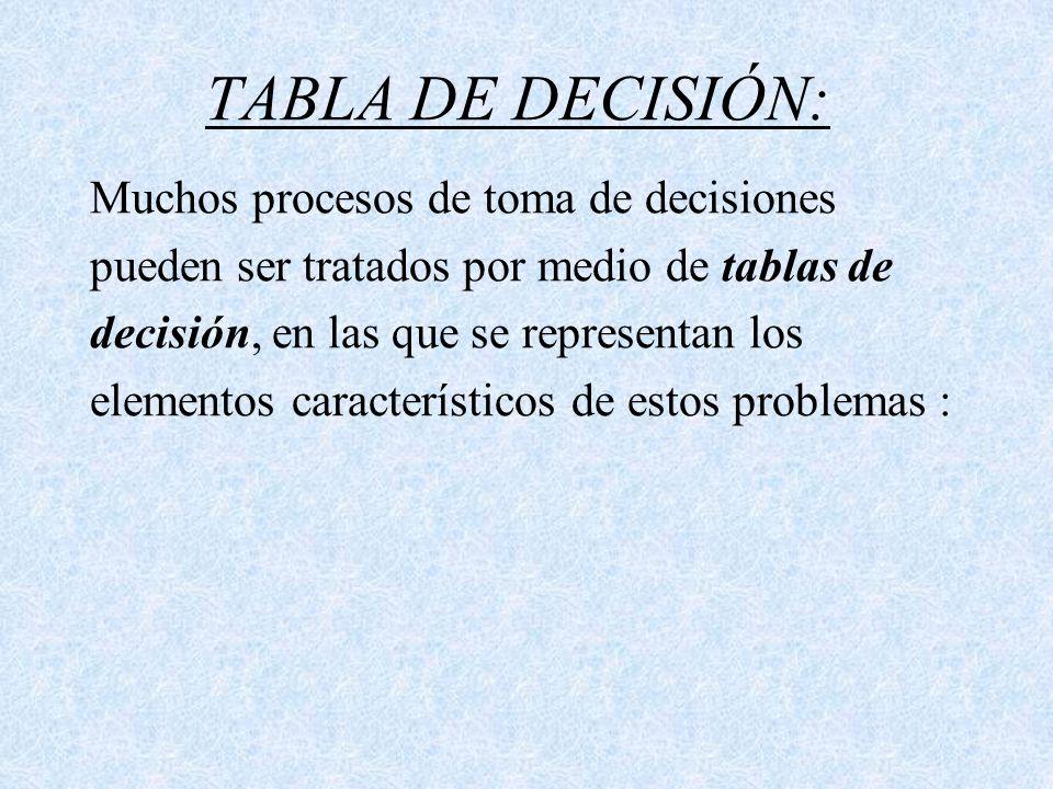 TABLA DE DECISIÓN: Muchos procesos de toma de decisiones pueden ser tratados por medio de tablas de decisión, en las que se representan los elementos