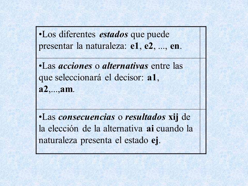 Los diferentes estados que puede presentar la naturaleza: e1, e2,..., en. Las acciones o alternativas entre las que seleccionará el decisor: a1, a2,..