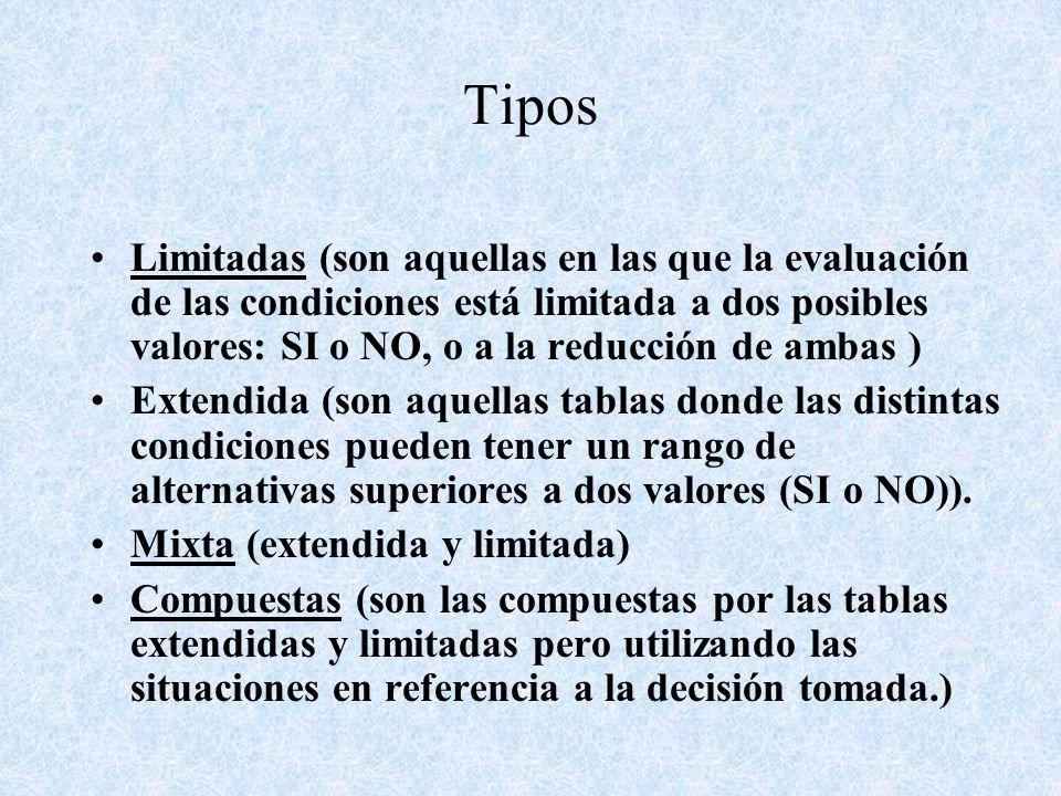 Tipos Limitadas (son aquellas en las que la evaluación de las condiciones está limitada a dos posibles valores: SI o NO, o a la reducción de ambas ) E