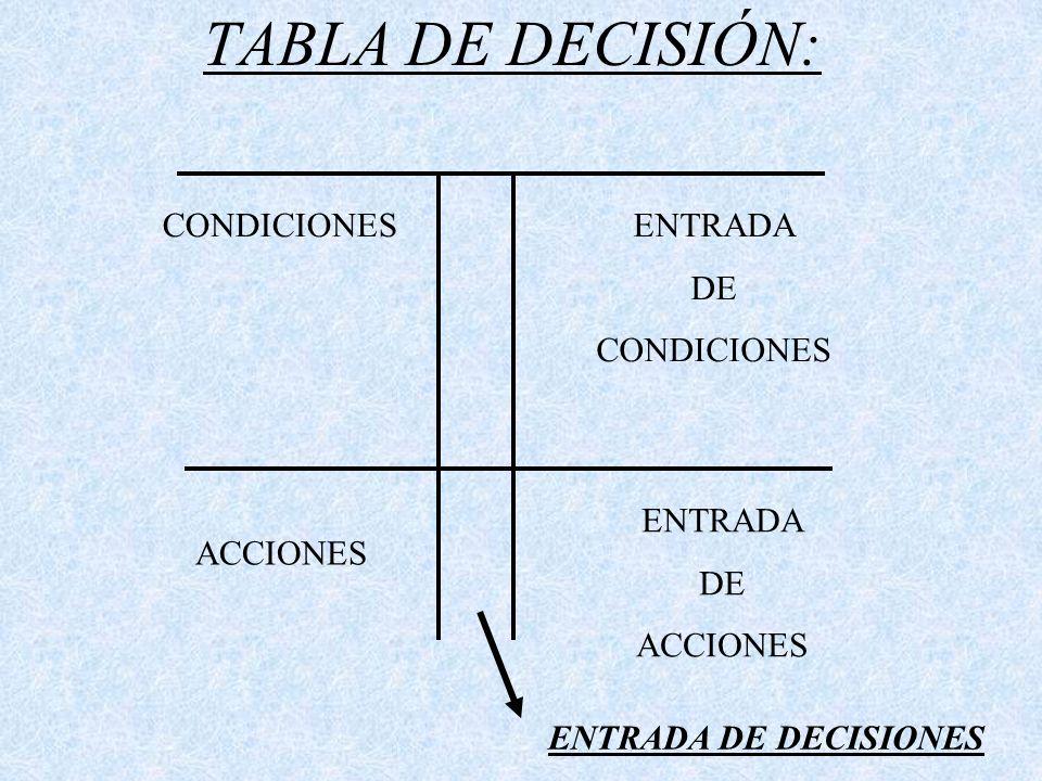 TABLA DE DECISIÓN: CONDICIONES ACCIONES ENTRADA DE CONDICIONES ENTRADA DE ACCIONES ENTRADA DE DECISIONES
