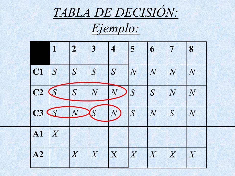 TABLA DE DECISIÓN: Ejemplo: 1234 C1SSSS C2SSNN C3SNSN A1X A2XX 5678 NNNN SSNN SNSN XXXXX