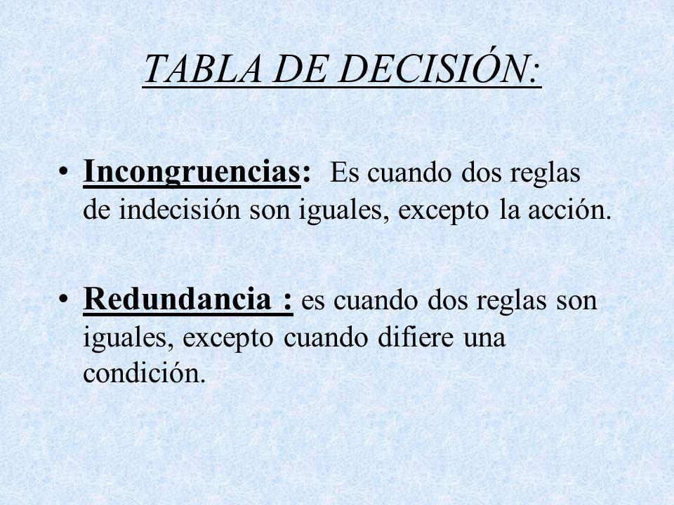 TABLA DE DECISIÓN: Incongruencias: Es cuando dos reglas de indecisión son iguales, excepto la acción. Redundancia : es cuando dos reglas son iguales,