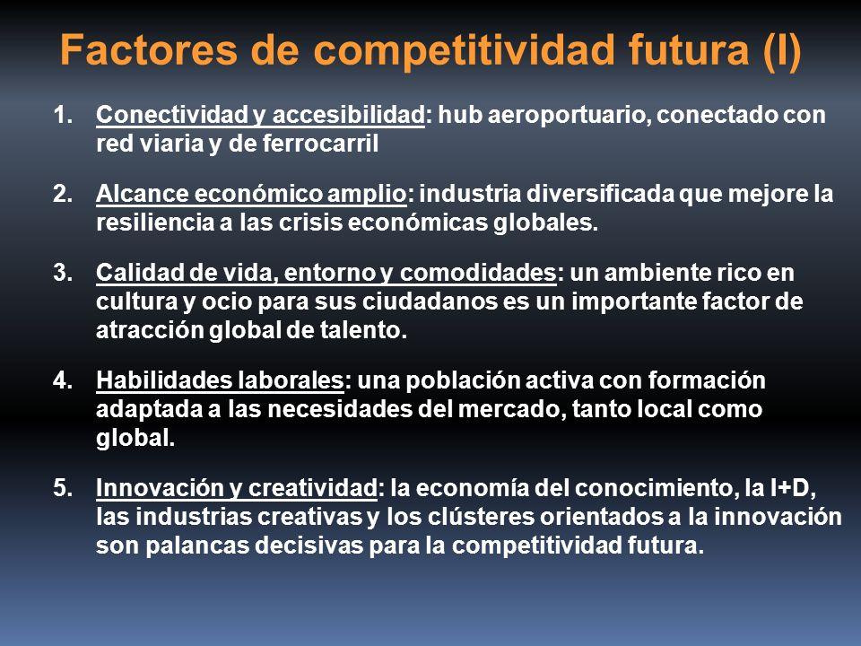 Factores de competitividad futura (I) 1.Conectividad y accesibilidad: hub aeroportuario, conectado con red viaria y de ferrocarril 2.Alcance económico