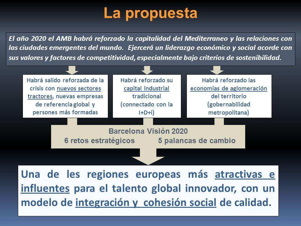 La propuesta El año 2020 el AMB habrá reforzado la capitalidad del Mediterraneo y las relaciones con las ciudades emergentes del mundo. Ejercerá un li