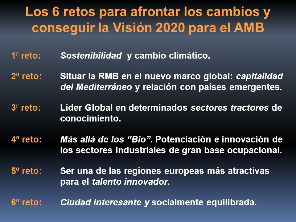 1 r reto:Sostenibilidad y cambio climático. 2º reto:Situar la RMB en el nuevo marco global: capitalidad del Mediterráneo y relación con países emergen