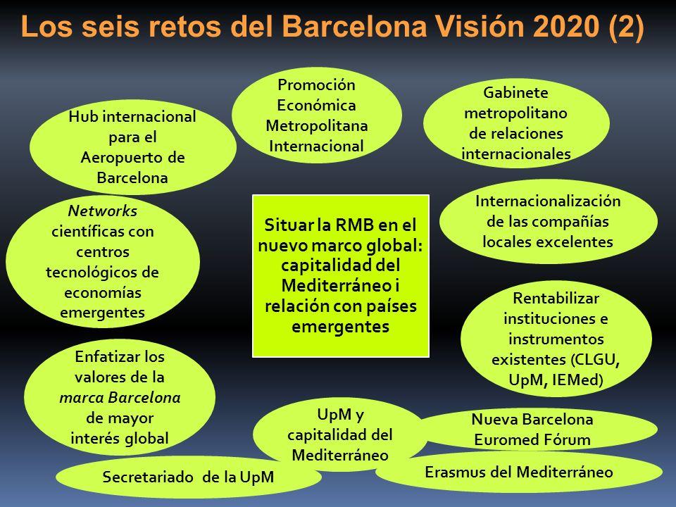 Nueva Barcelona Euromed Fórum Situar la RMB en el nuevo marco global: capitalidad del Mediterráneo i relación con países emergentes Gabinete metropoli