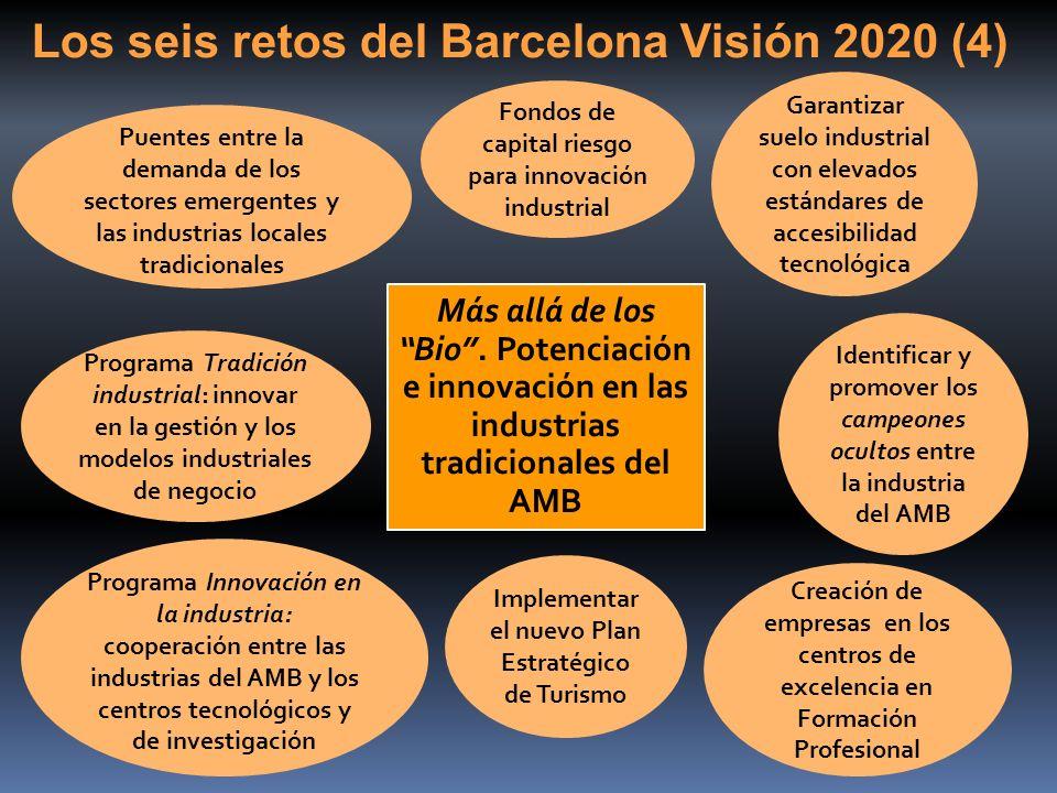 Más allá de los Bio. Potenciación e innovación en las industrias tradicionales del AMB Fondos de capital riesgo para innovación industrial Programa Tr